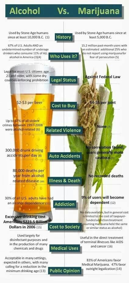 marijuana vs alcool effects consequences